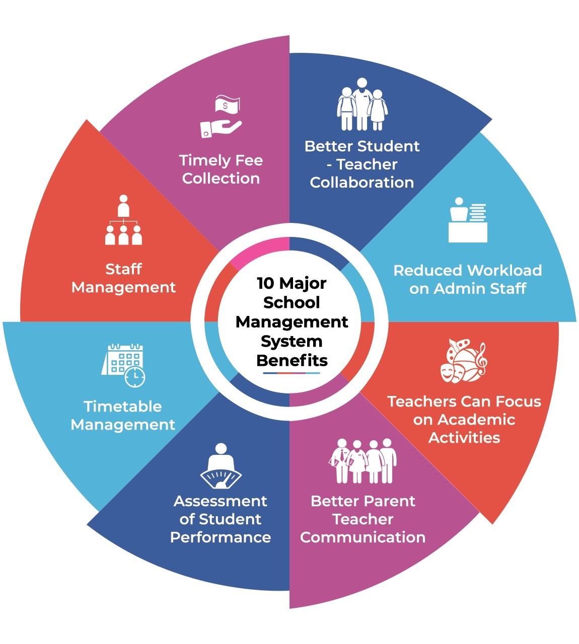 School Solution Benefits