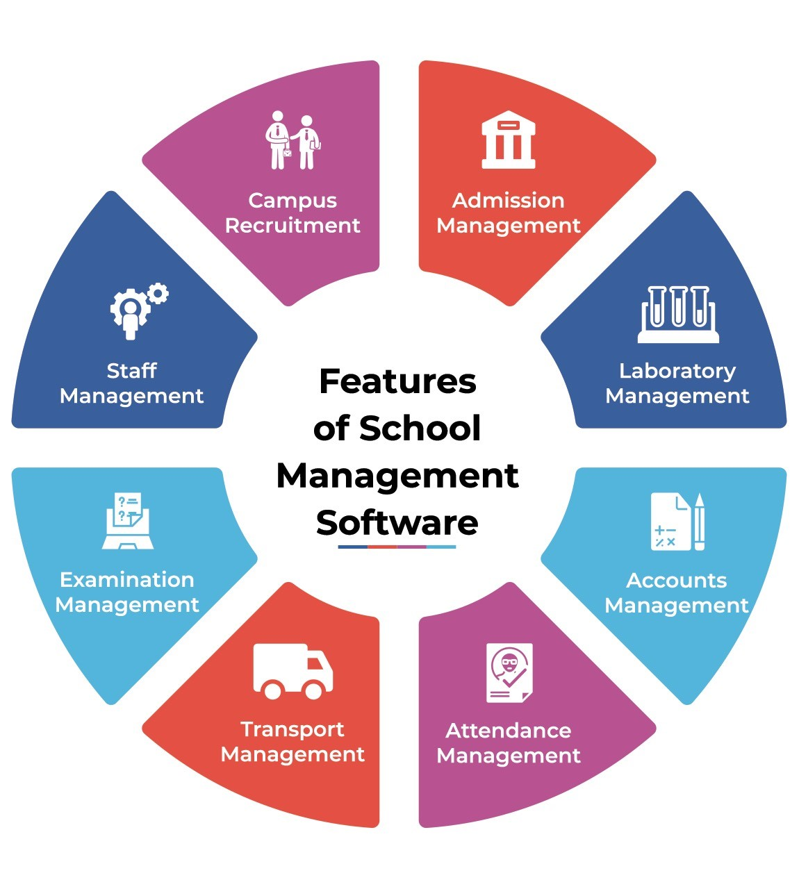 Features of School Management Software