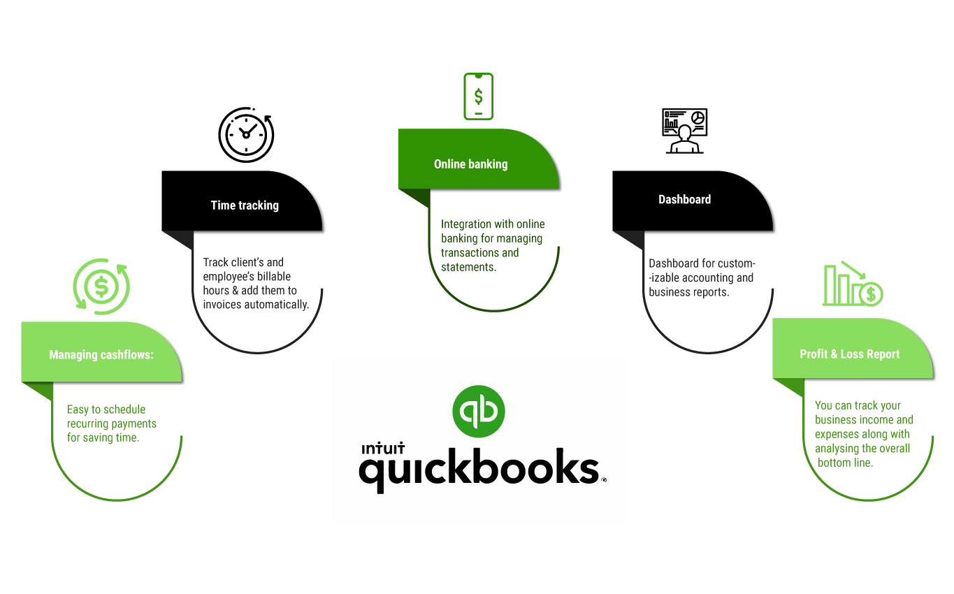 Key Modules of QuickBooks Accounting Software