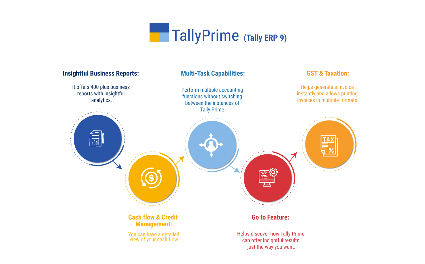 Key Modules of Tally ERP 9 or TallyPrime