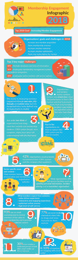 Membership Engagement Infographic