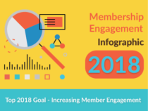 Membership Engagement – What's the Top 2018 Goal?