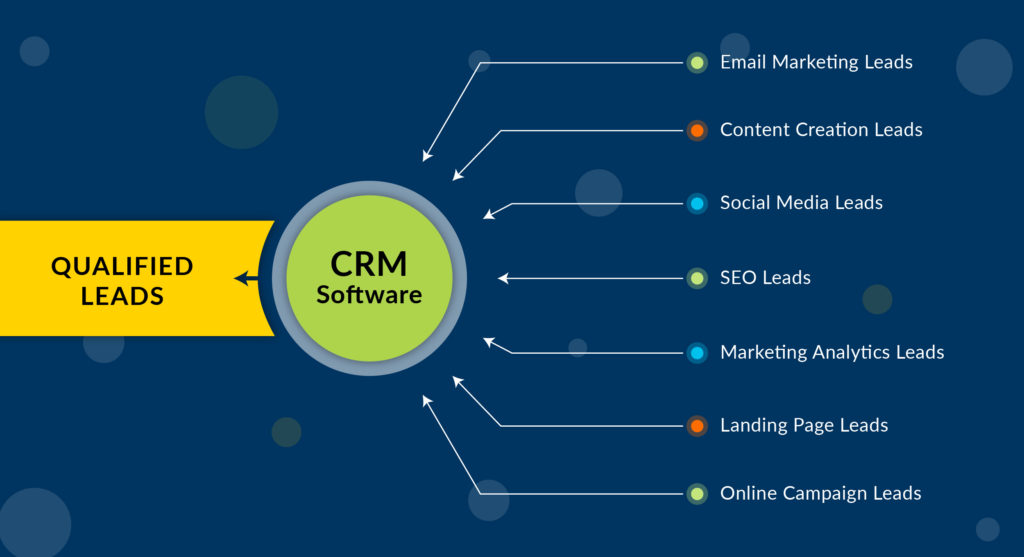How to Do (CRM Software) Lead Management That Improves Conversion?