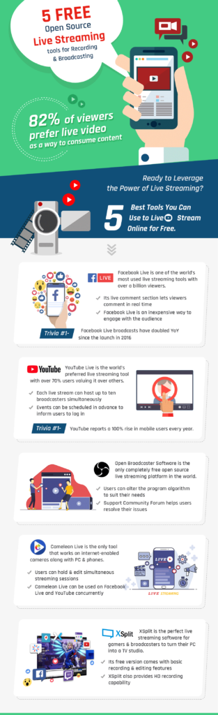 Infographic]5 Free Open Source Live Streaming Tools for Recording