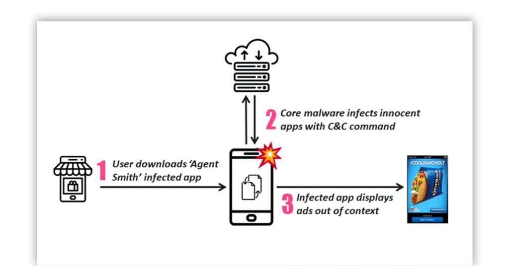 mobile malware image
