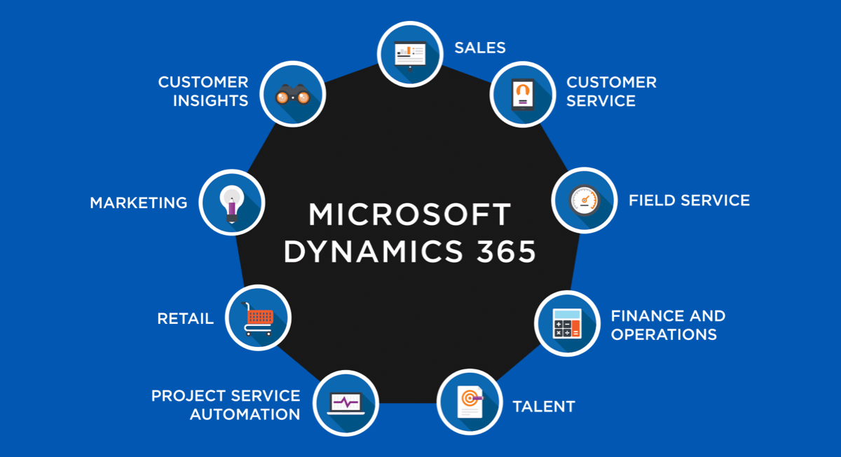 microsoft dynamics solution