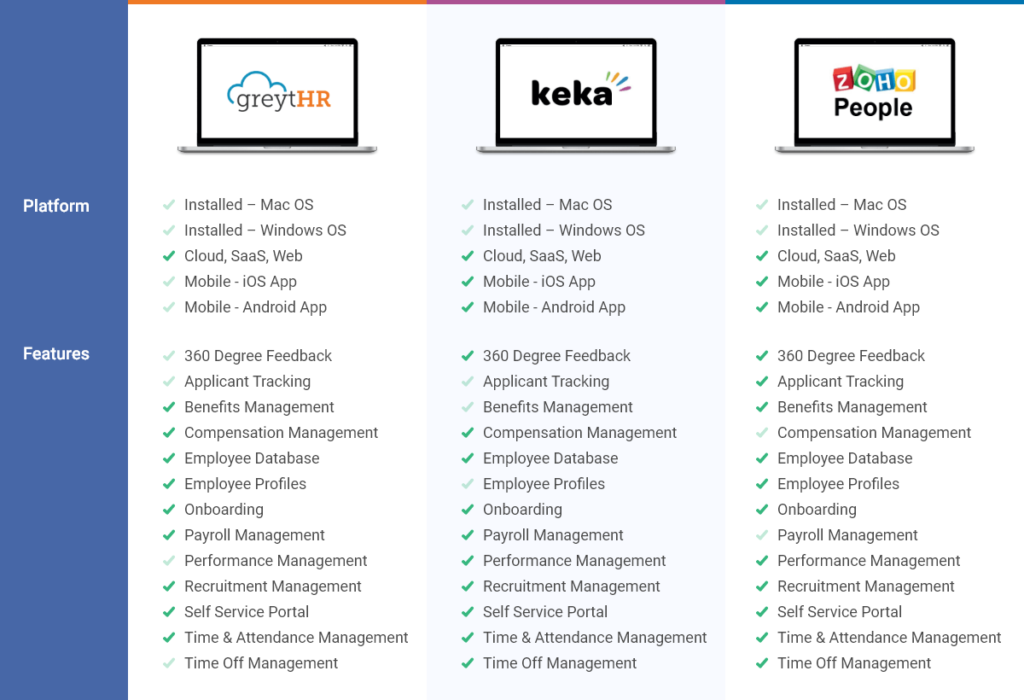 GreytHR Vs Keka HRMS Vs Zoho People