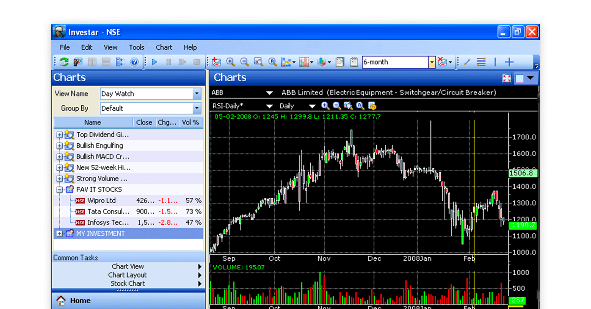 Share trading software