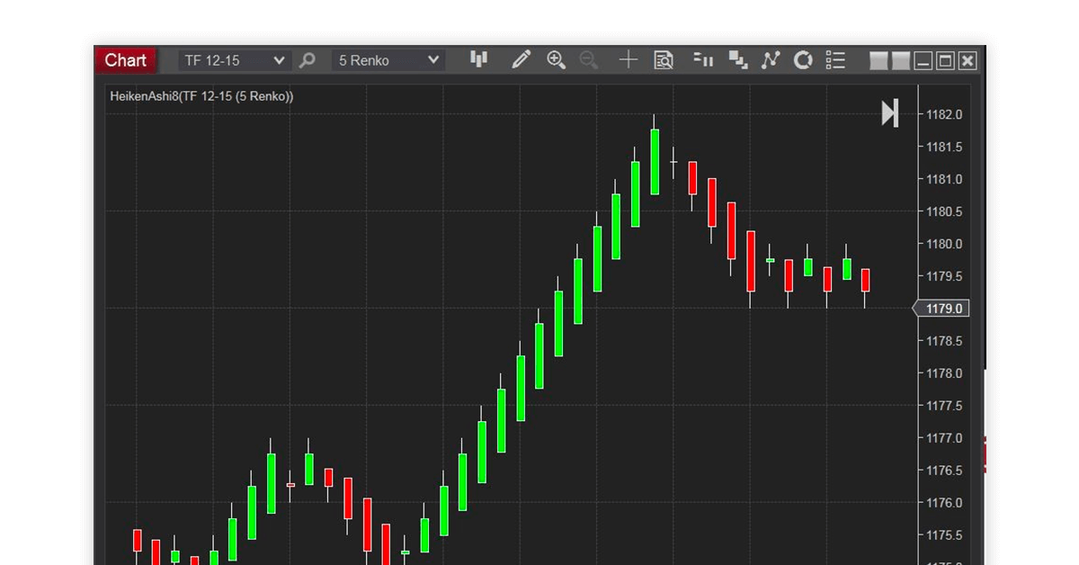 Best technical analysis software
