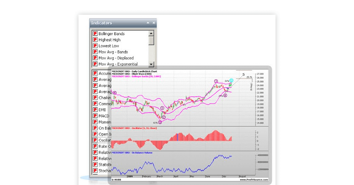 Technical analysis software India