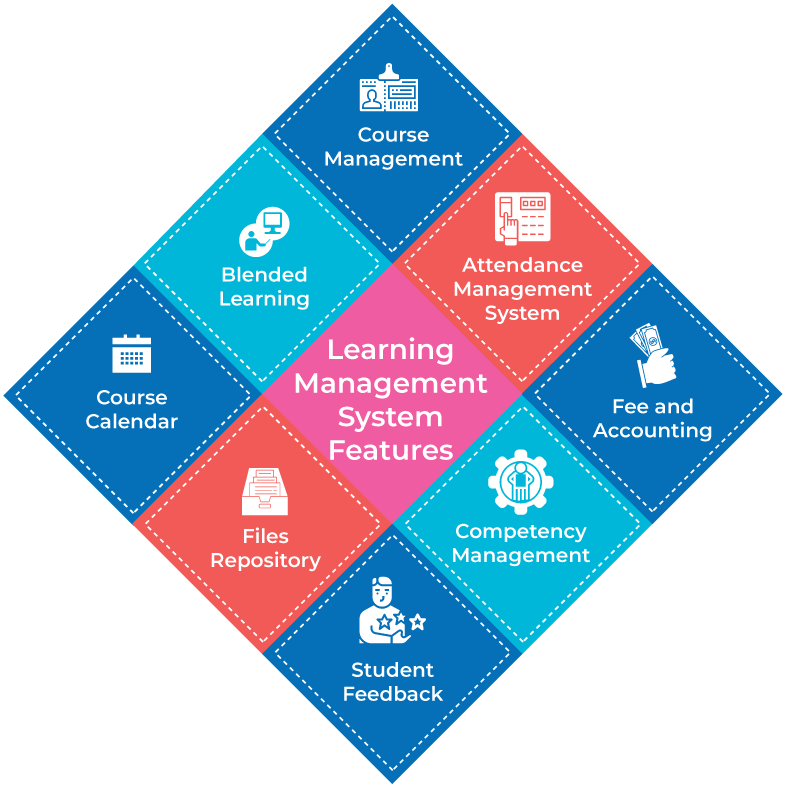 Best features of learning managment software system for mall business