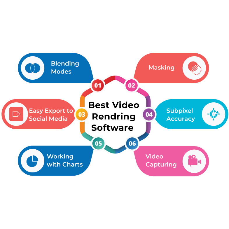 Function of best video editor & rendering software for small business