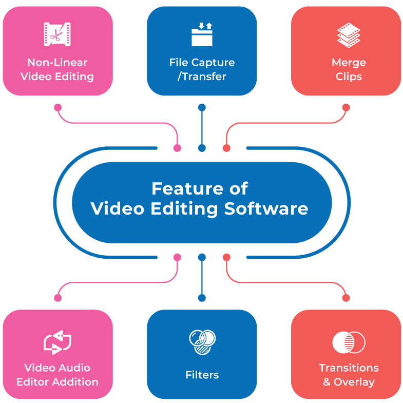 key Features Of Video Editing Software For Bigginers