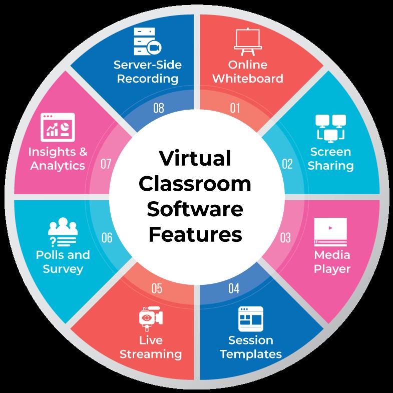 best Online Live Classroom platforms features virtaul classroom software
