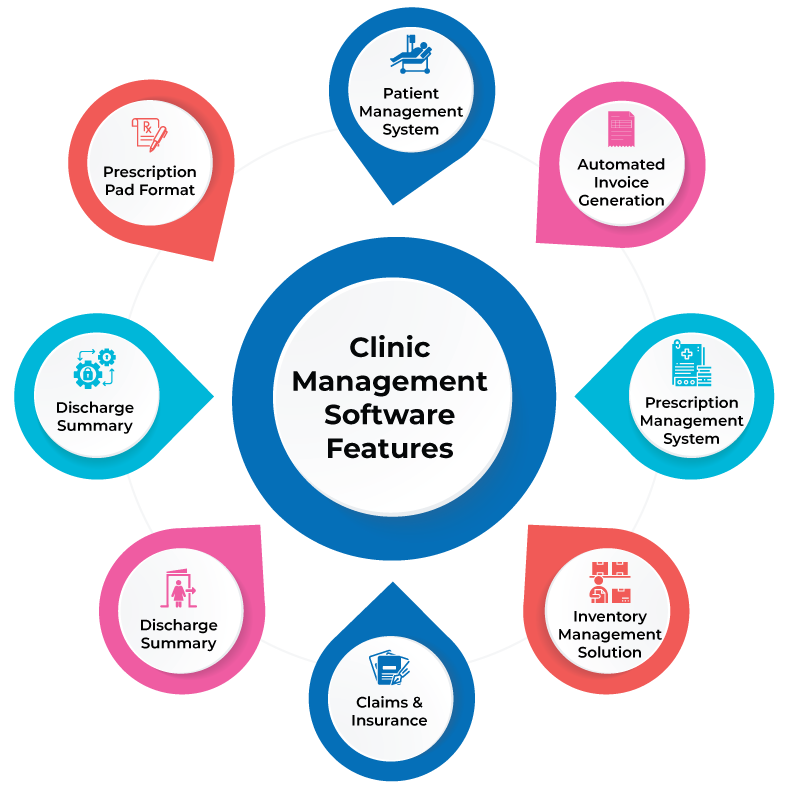 features of best clinic managemengt software for doctors in india (check free)
