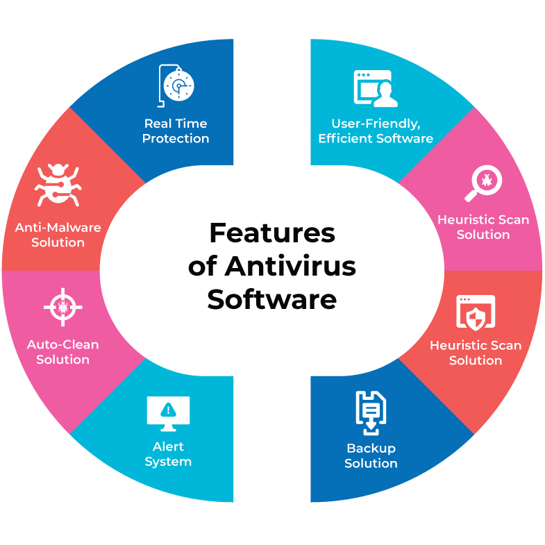 List of best Antivirus software features