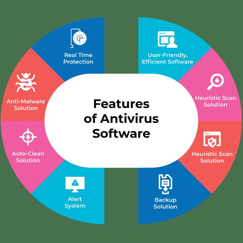 List of best Antivirus software features