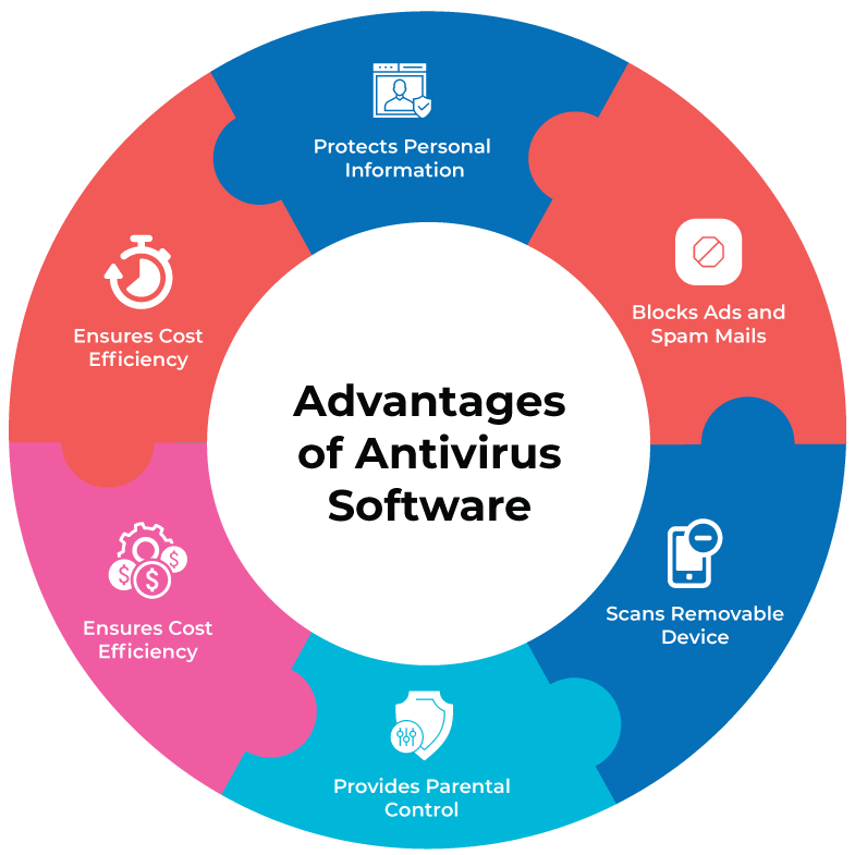 Advantages of antivirus software - importance of antivirus software and firewalls