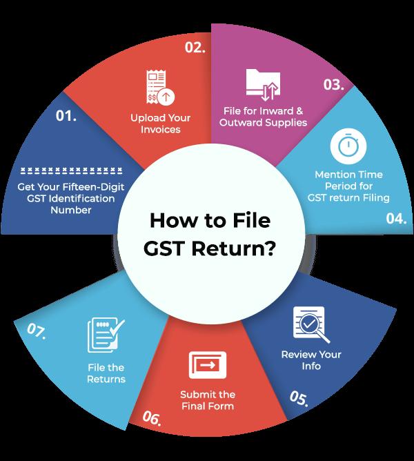 How to file GSTR Returns
