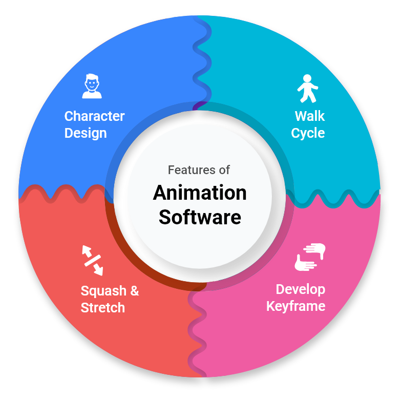know more about main key features of animation software solution