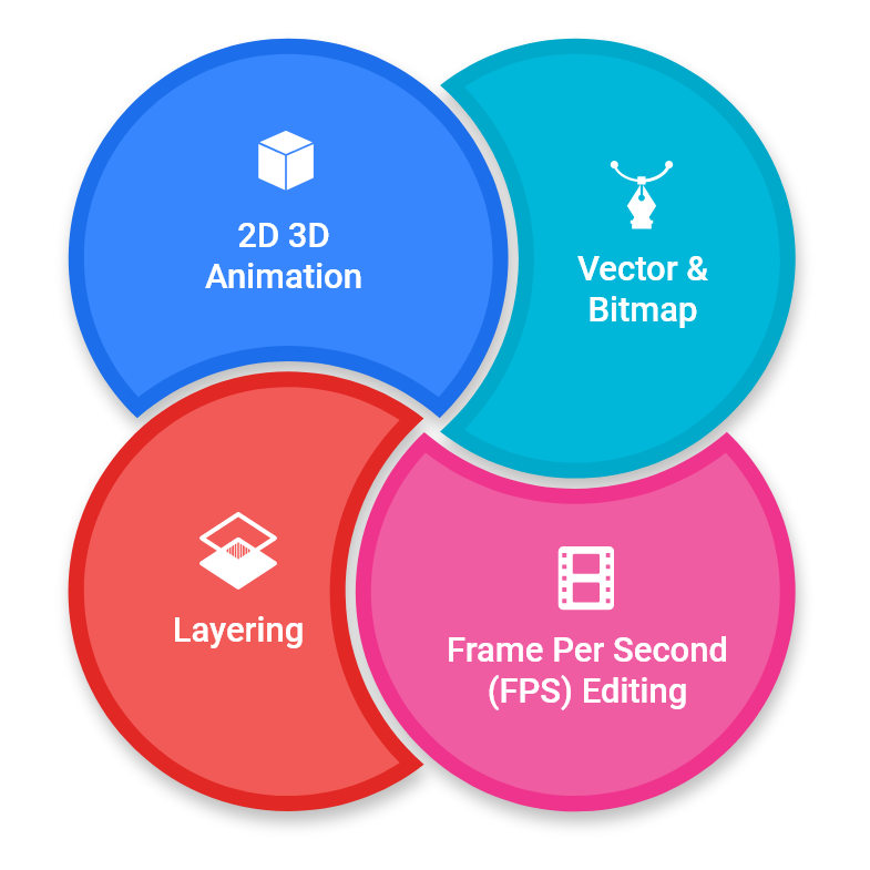 know more about animation software solution modules