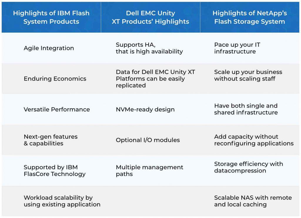 Dell EMC vs IBM All Flash Storage vs NetApp