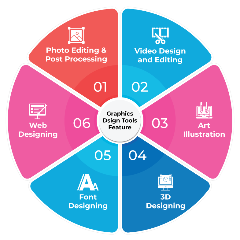 Features of Graphics Design Software