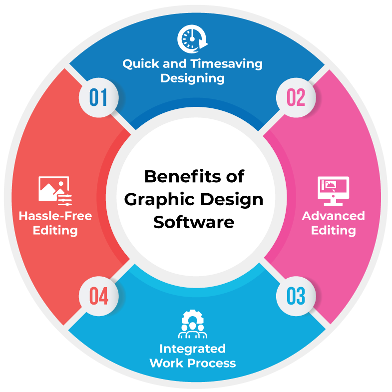 Benefits of Graphics Design Software