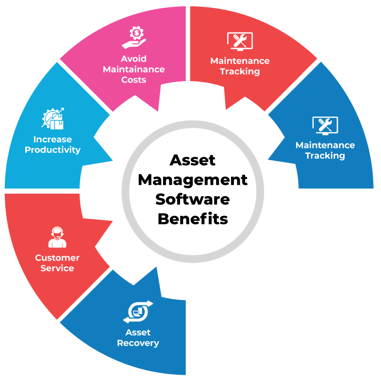 Benefits of asset management software
