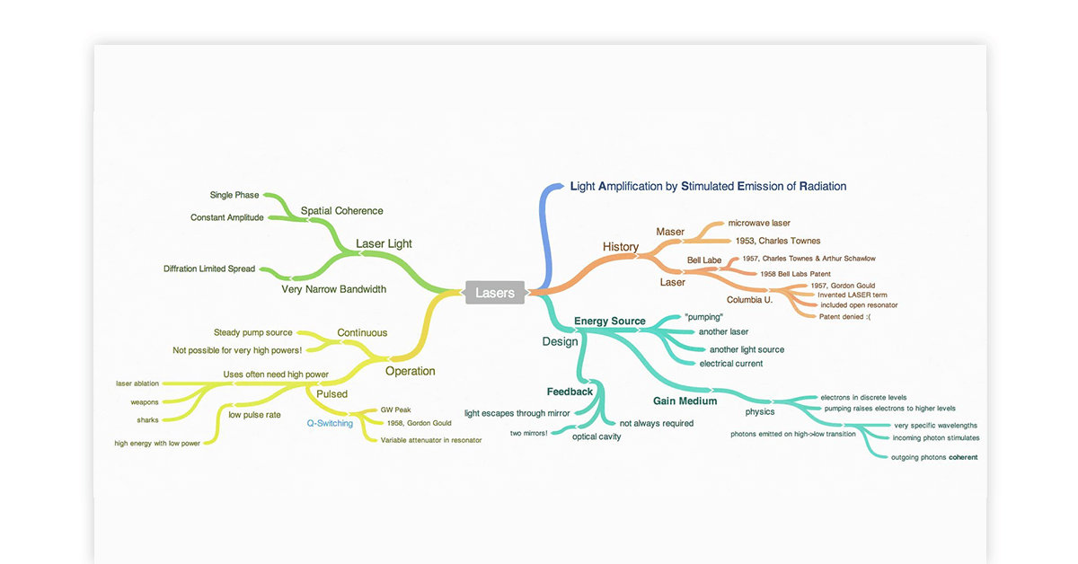 mind map online