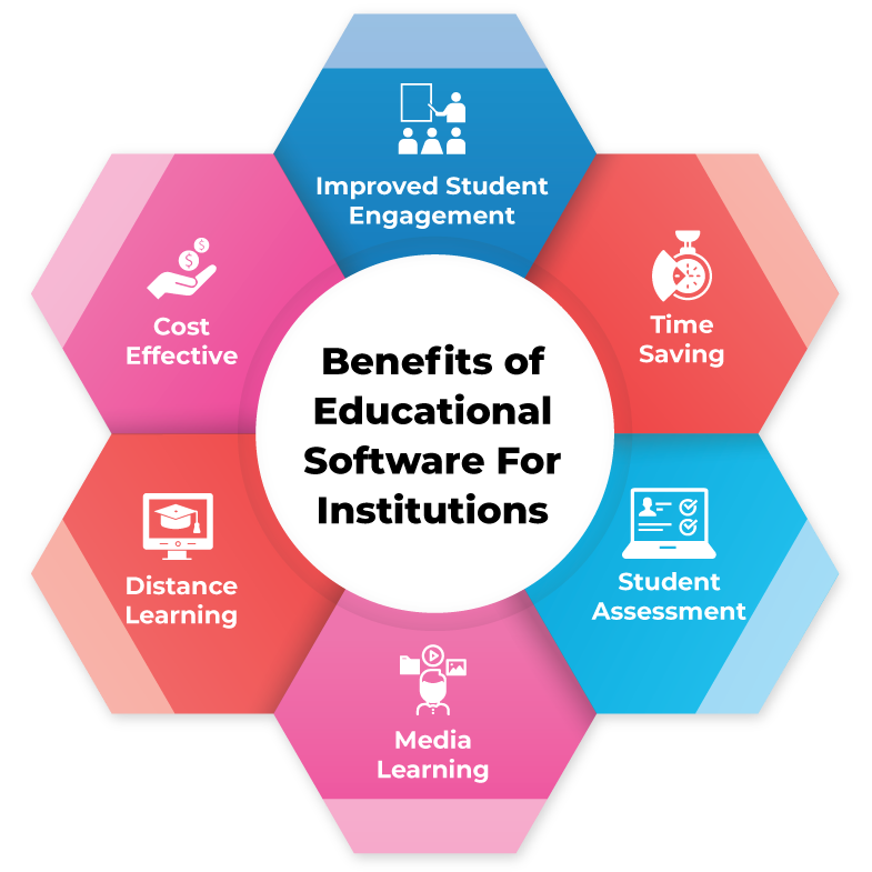 Benefits of Education Software
