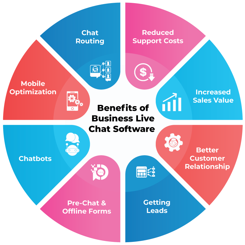 Benefits of best Live Chat  that you need to know