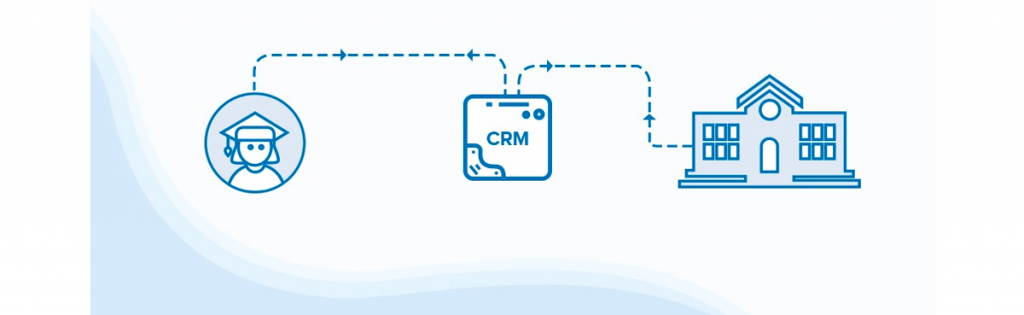 CRM in education