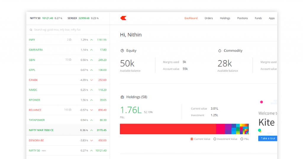 virtual stock market app - Zerodha