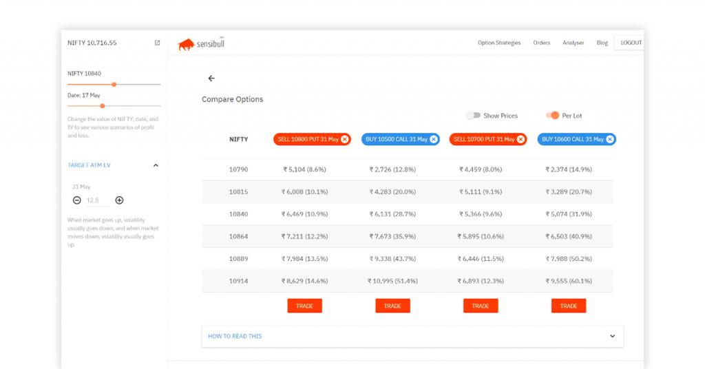 virtual stock trading app - sensibull