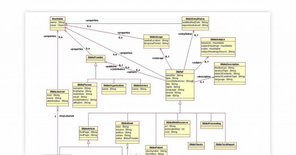 Bioinformatics databases   Biojava