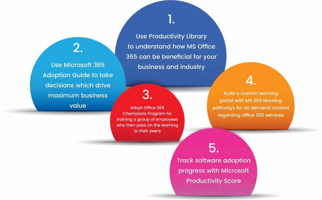 MS Office 365 suite
