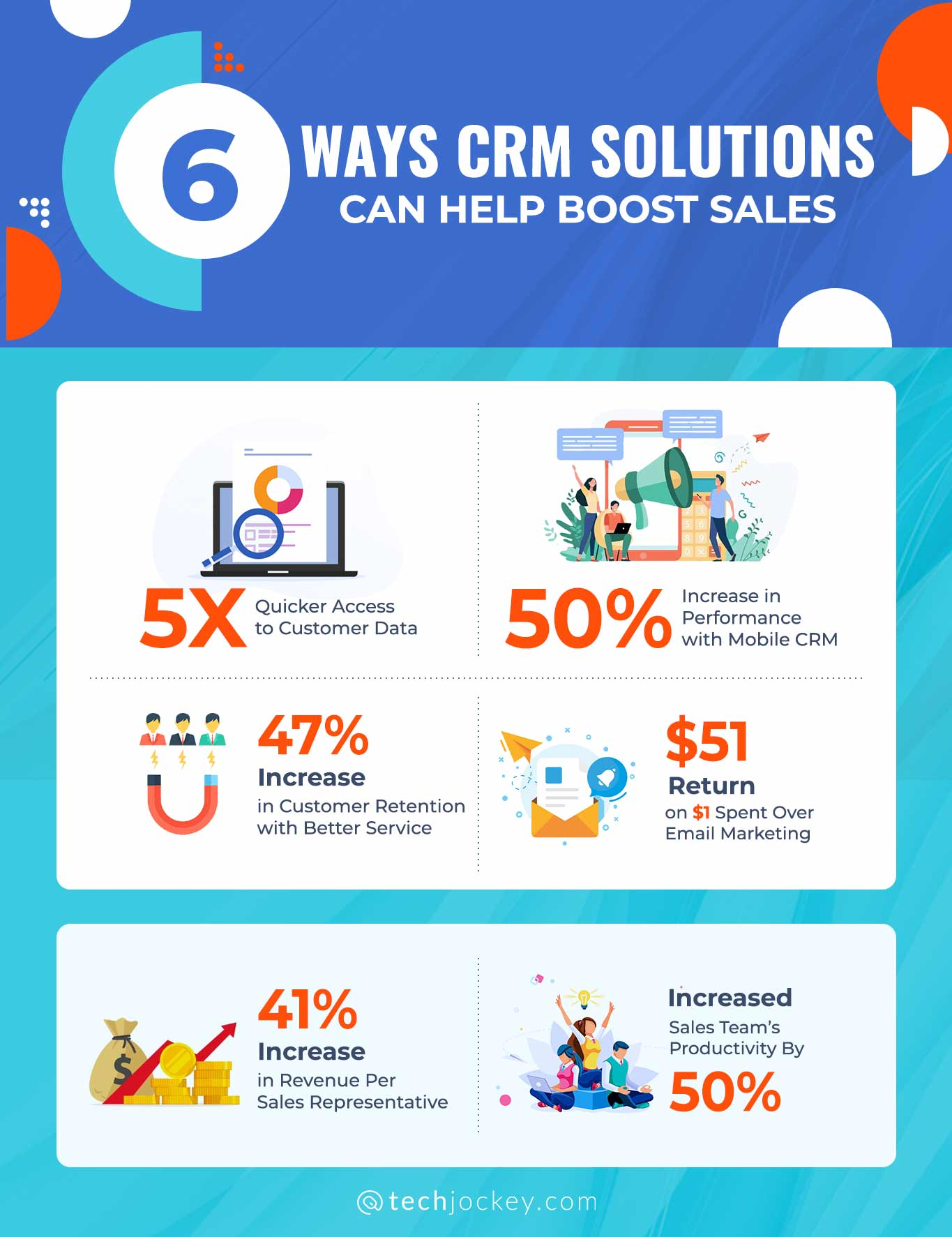 CRM Solutions Can Help Boost Sales