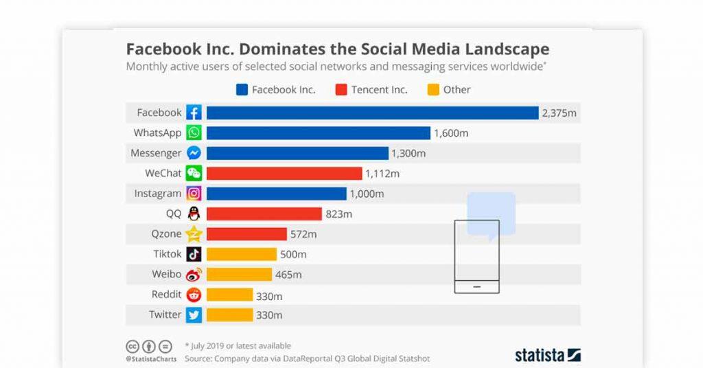 social media graph for marketing