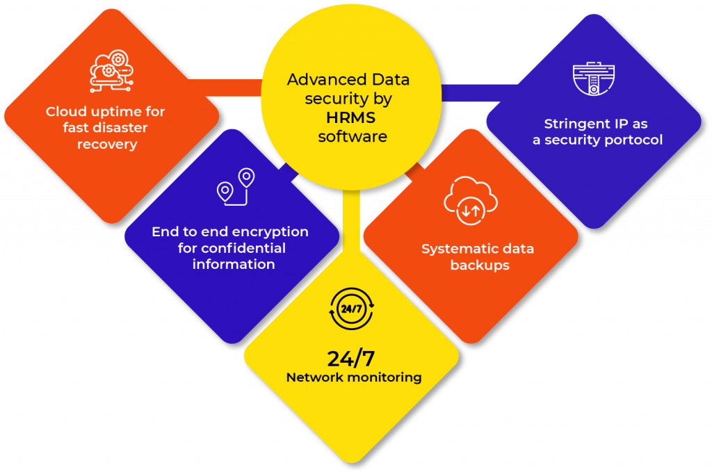 advanced data security by hrms software