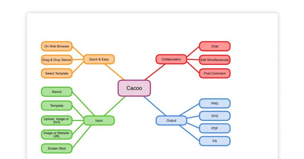 online flowchart creator - Cacoon
