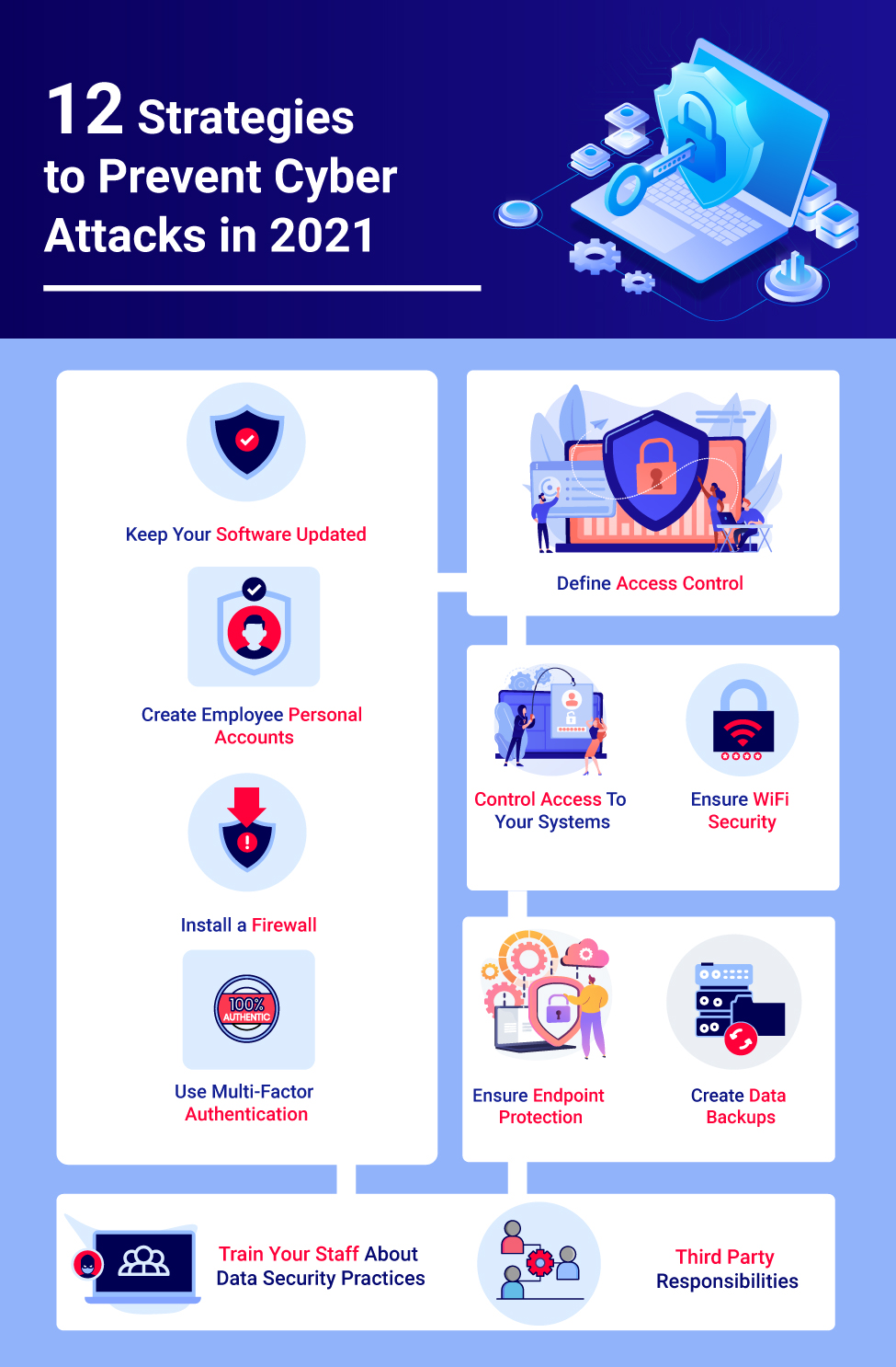 Strategies to Prevent Cyber Attacks in 2021