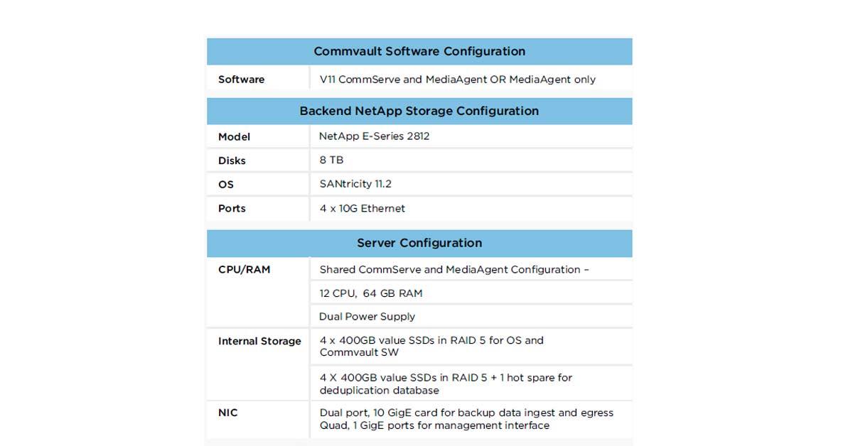 Backup Solution Configuration (Medium)