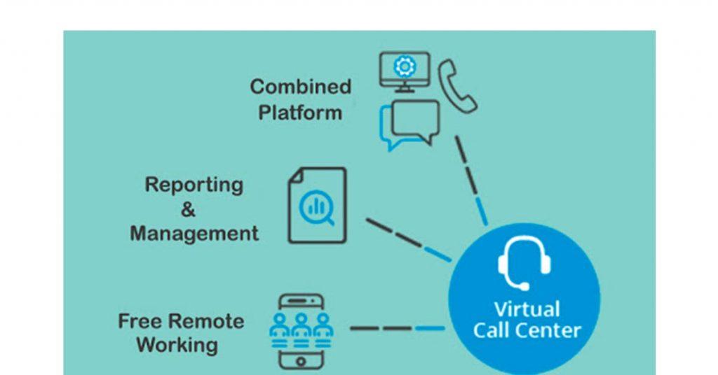 Virtual Call Centre Software