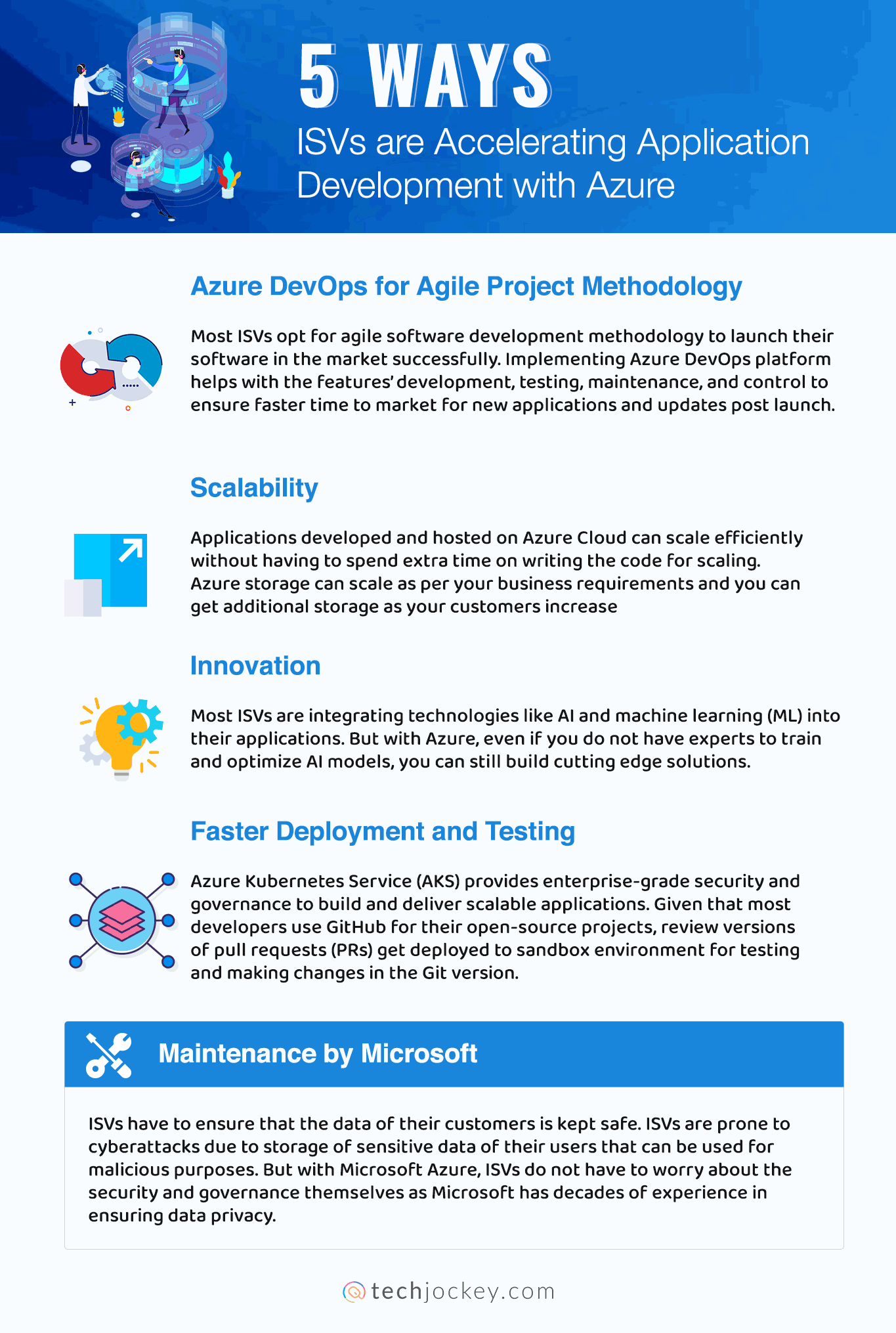 5 Ways ISVs are Accelerating Application Development with Azure