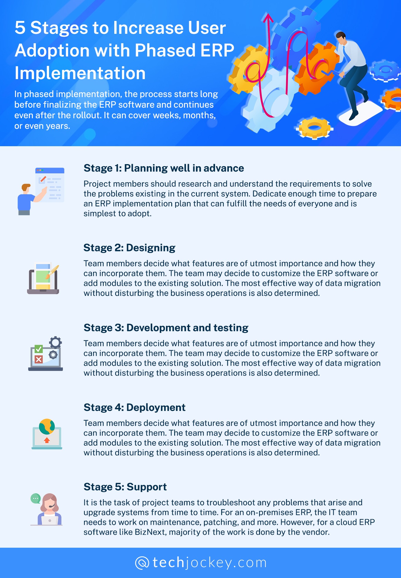 5 Stages to Increase User Adoption with Phased ERP Implementation Strategy