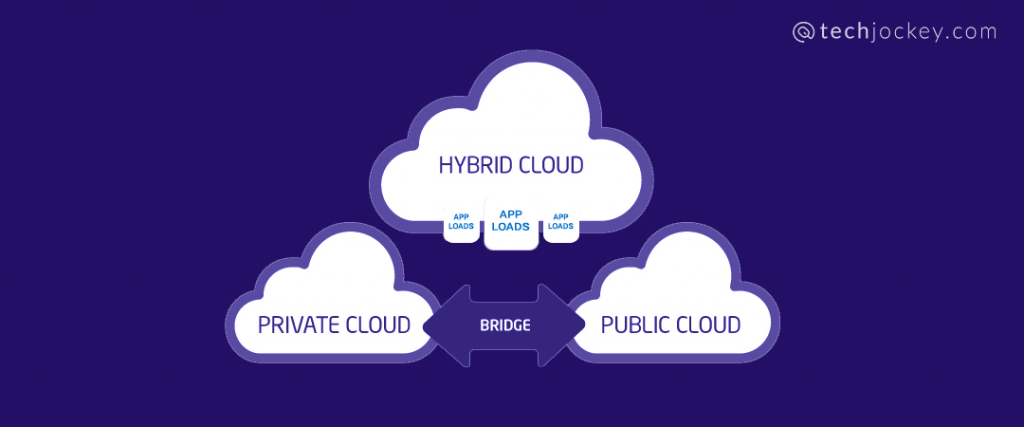 What is Azure Hybrid Cloud?