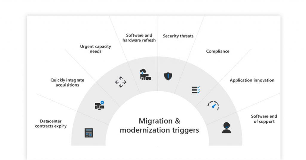 Modernizing the Application Landscape